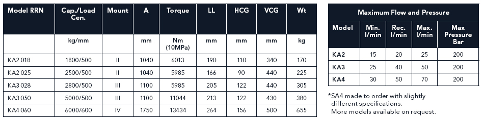 ISO Range Specifications